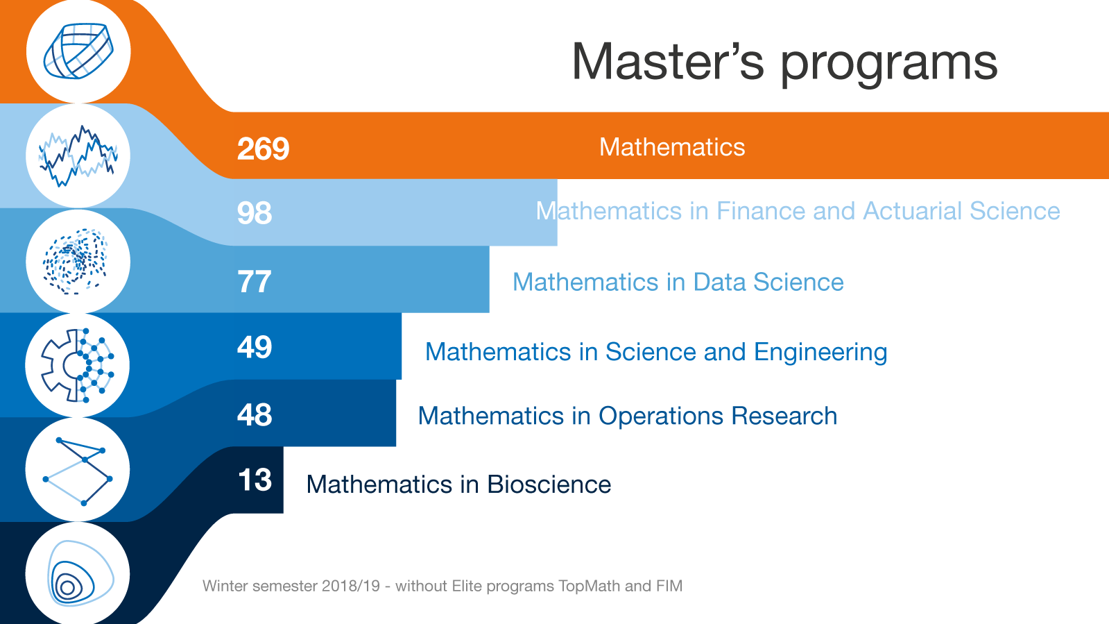 Infografic: numbers of students in master's programs of the TUM Department of mathematics