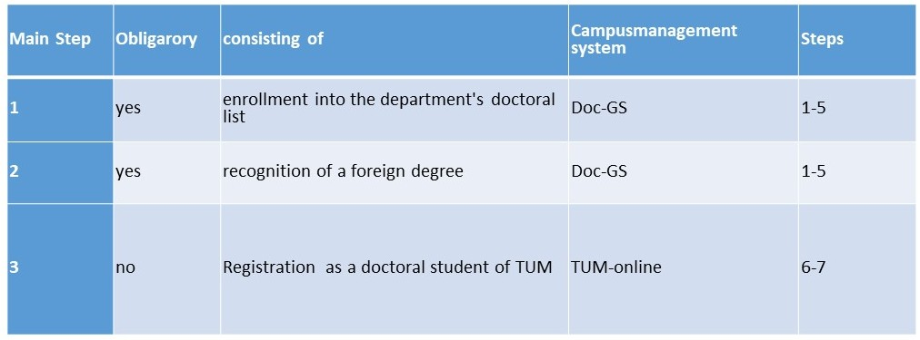 The recognition of a foreign degree concerns 3 different areas:Firstly, you must apply for inclusion on the doctoral list via Doc-GS. Secondly, if you have a foreign degree, a recognition procedure for the foreign degree is automatically started. Both are mandatory. If you are entered on the doctoral list, you can optionally enroll as a doctoral student in order to receive student discounts.