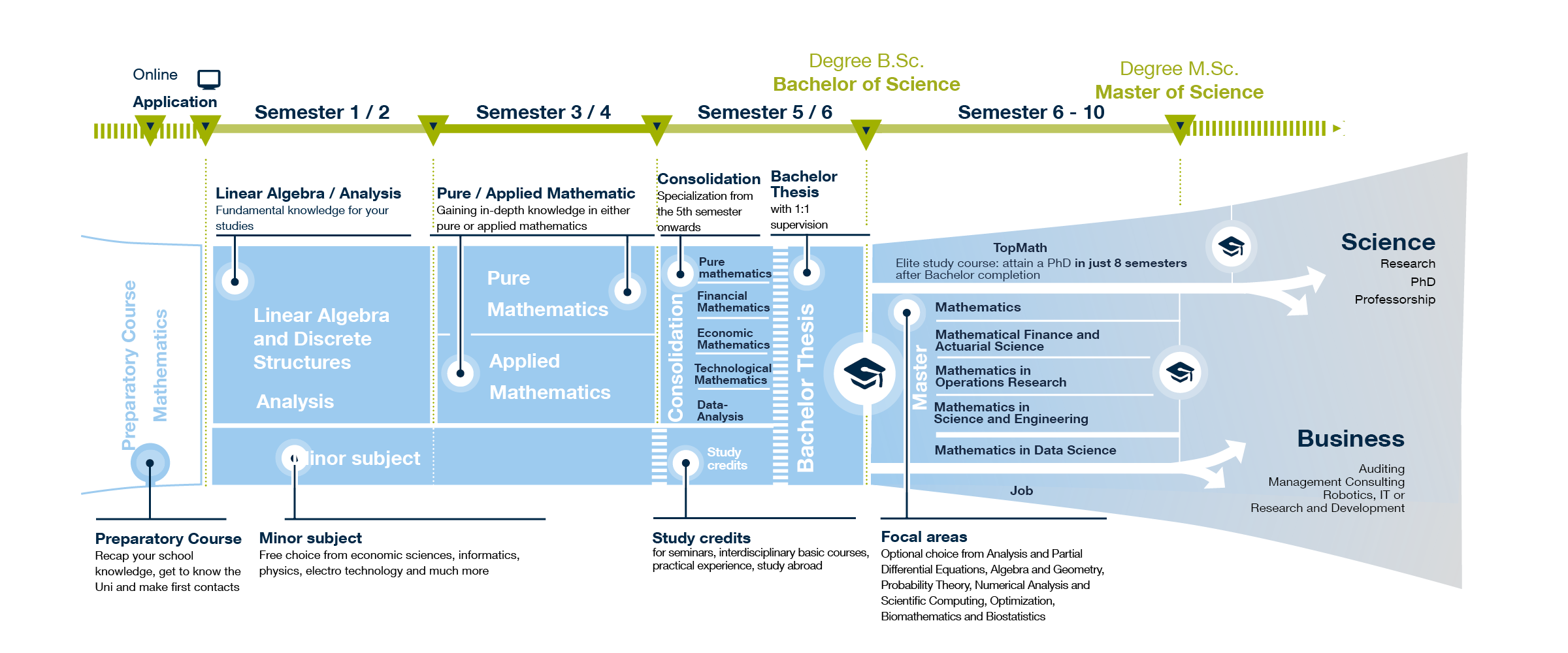 Graphic: Course structure and mathematics courses at the TUM