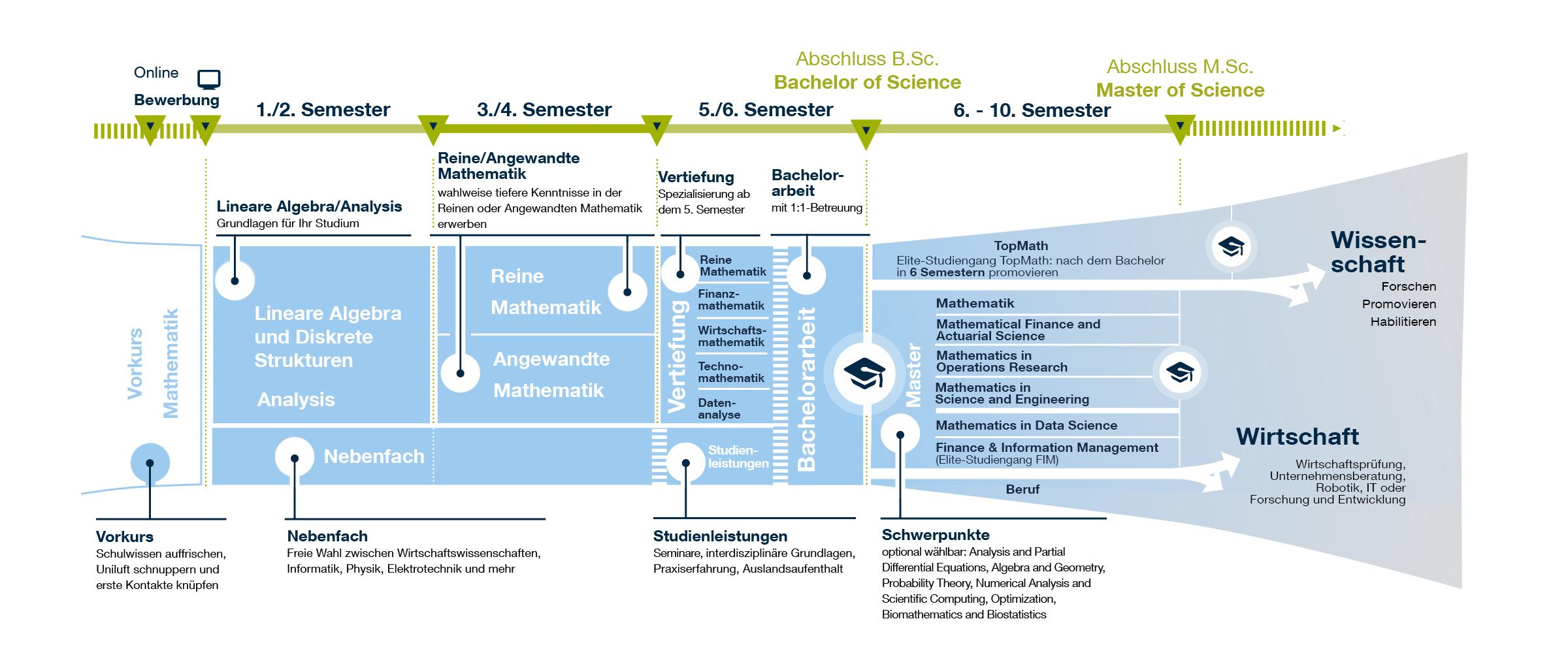 Grafik: Studiumsaufbau und Mathematik Studiengänge der TUM