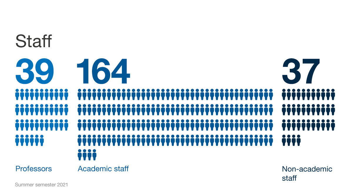 Infografic: numbers of employees of the TUM department of mathematics