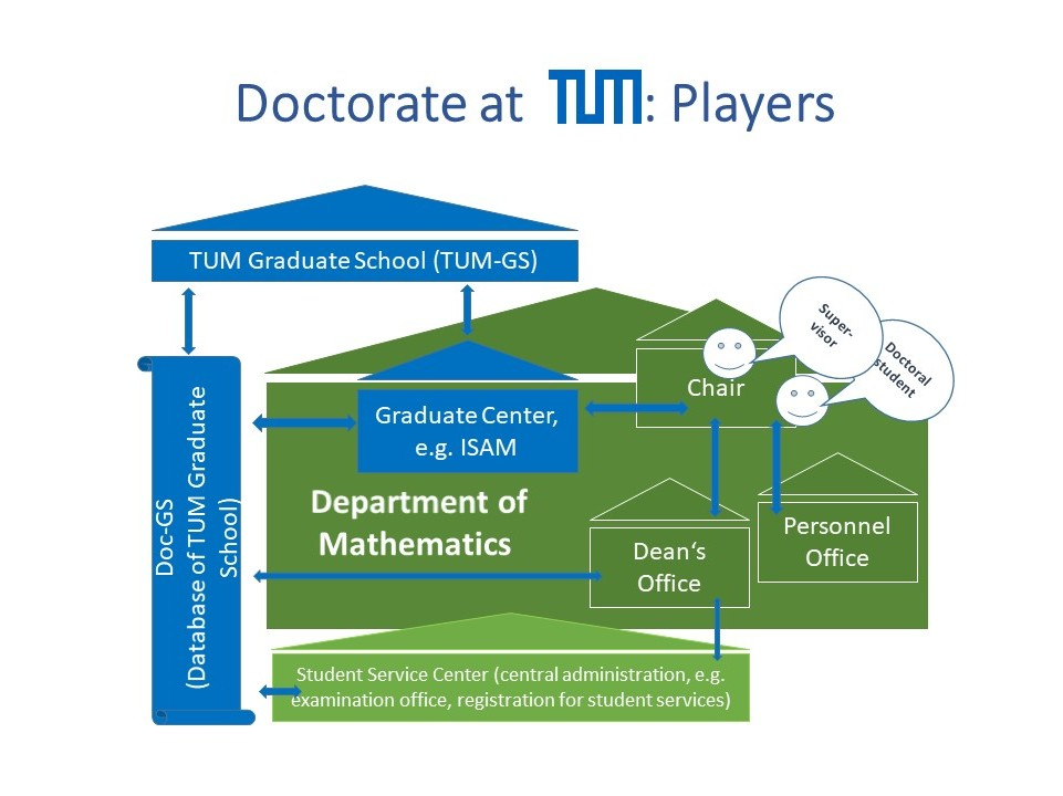 diagram: relevant players for dissertation project