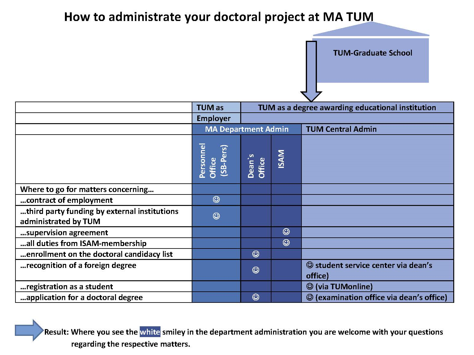 How to administrate your doctoral project at TUM mathematics